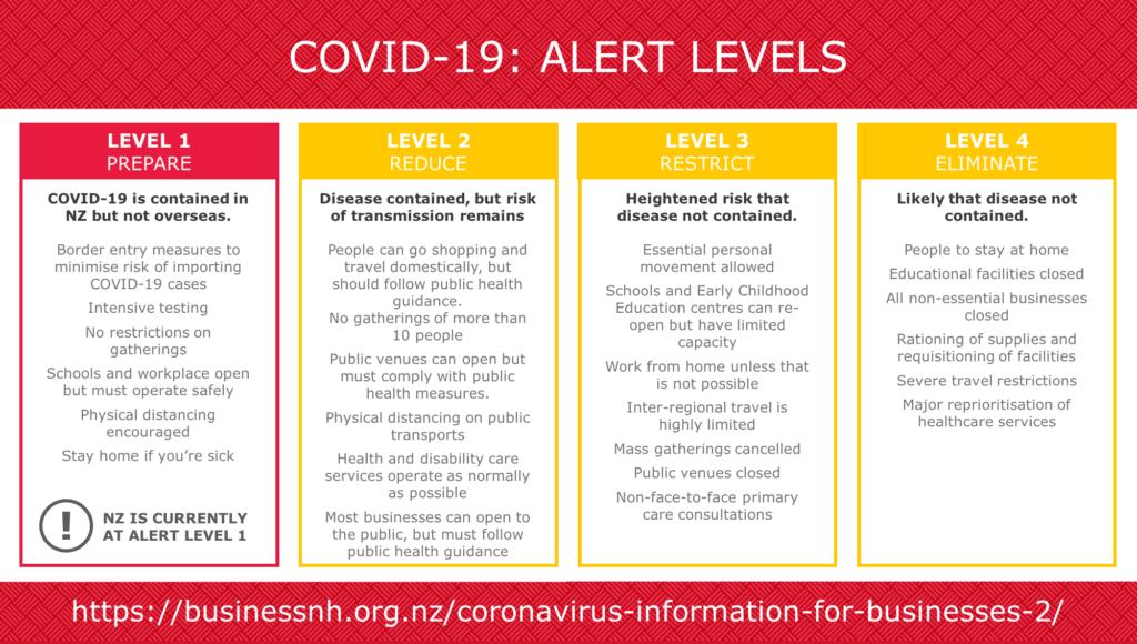 Covid19 alert level 1